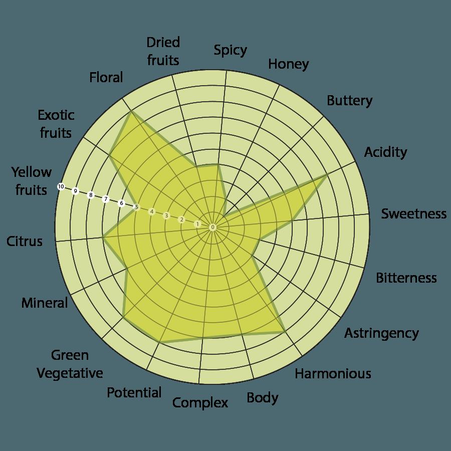 diagramma-cerasuolo