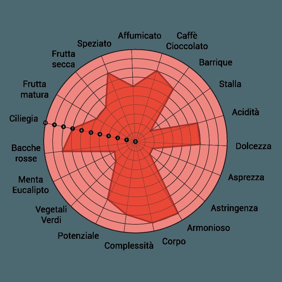 diagramma-intimo