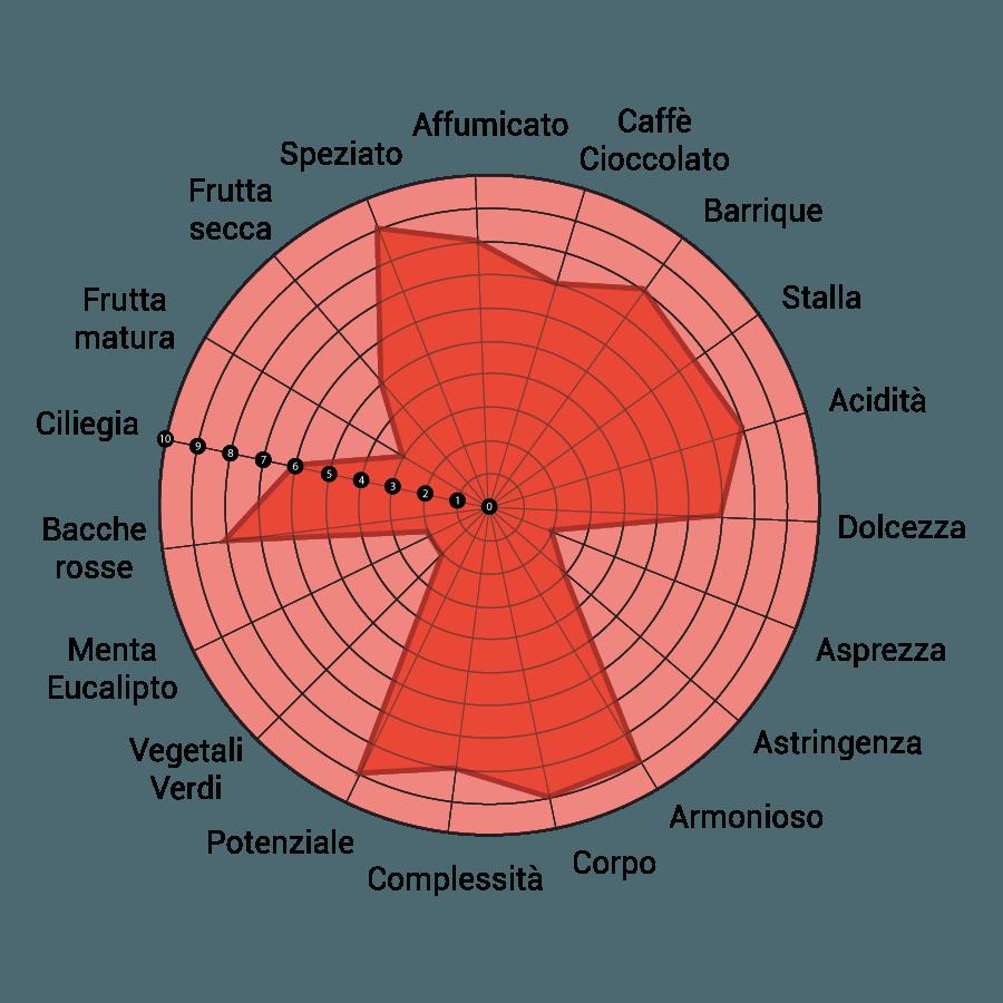 diagramma-lomanegra-montepulciano-d-abruzzo