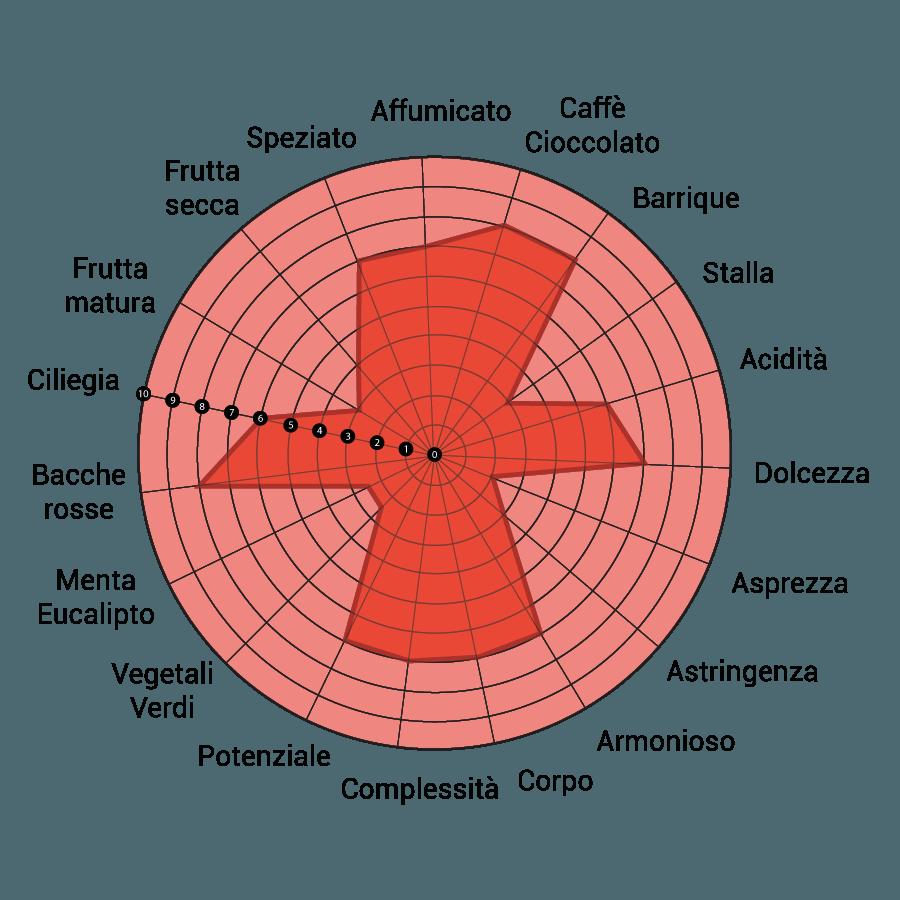 montepulciano-d-abruzzo-diagramma-rosarubra