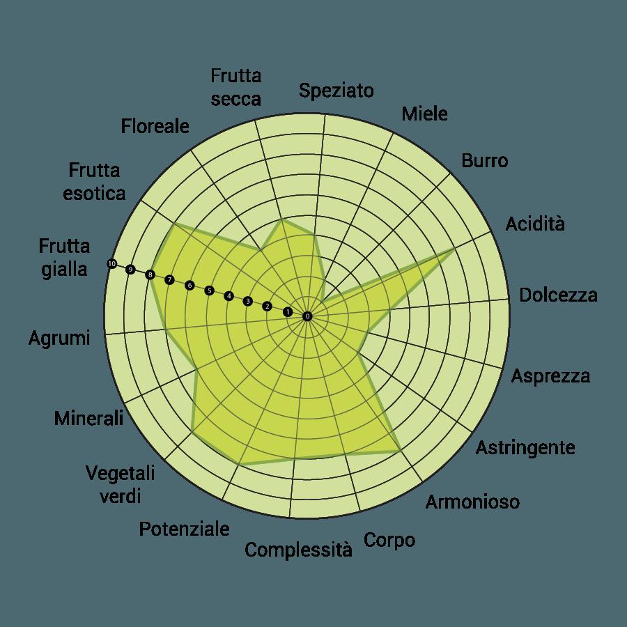 diagramma-trebbiano-d-abruzzo