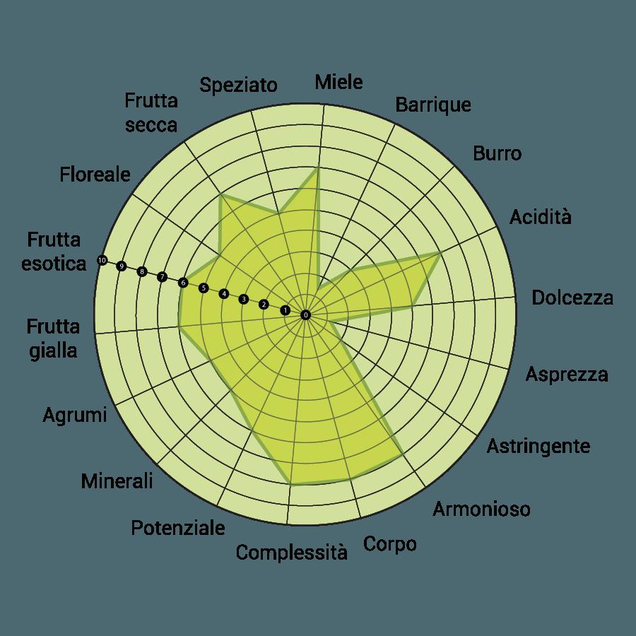 diagramma-triluna-rosarubra
