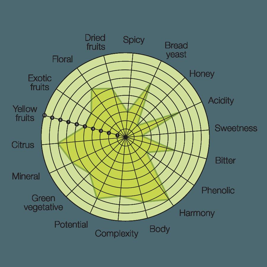 diagramma-khaos-rose