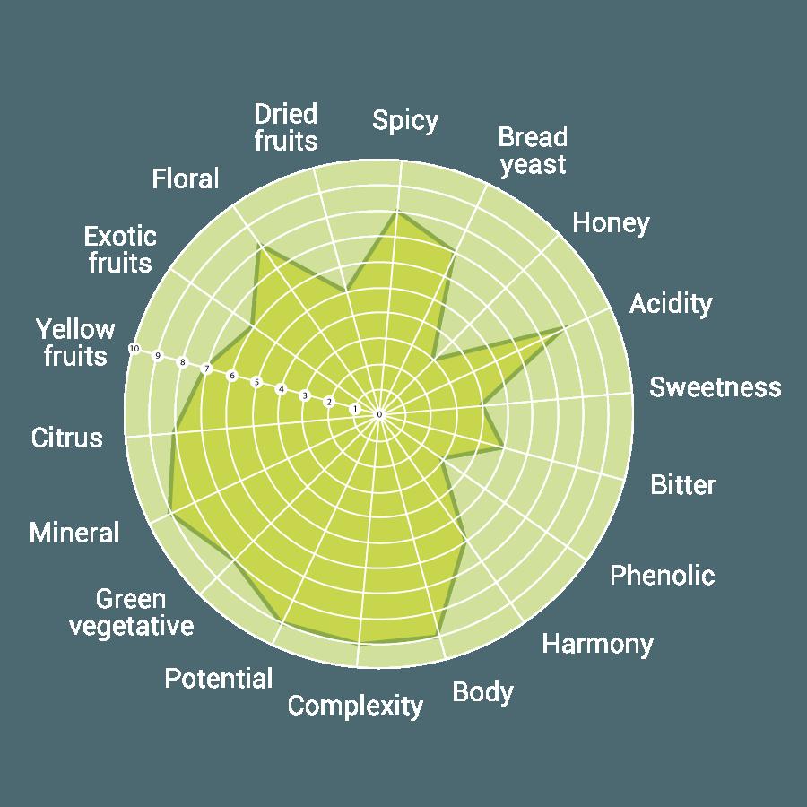 diagramma-sensoriale-shaman-pecorino-rosarubra