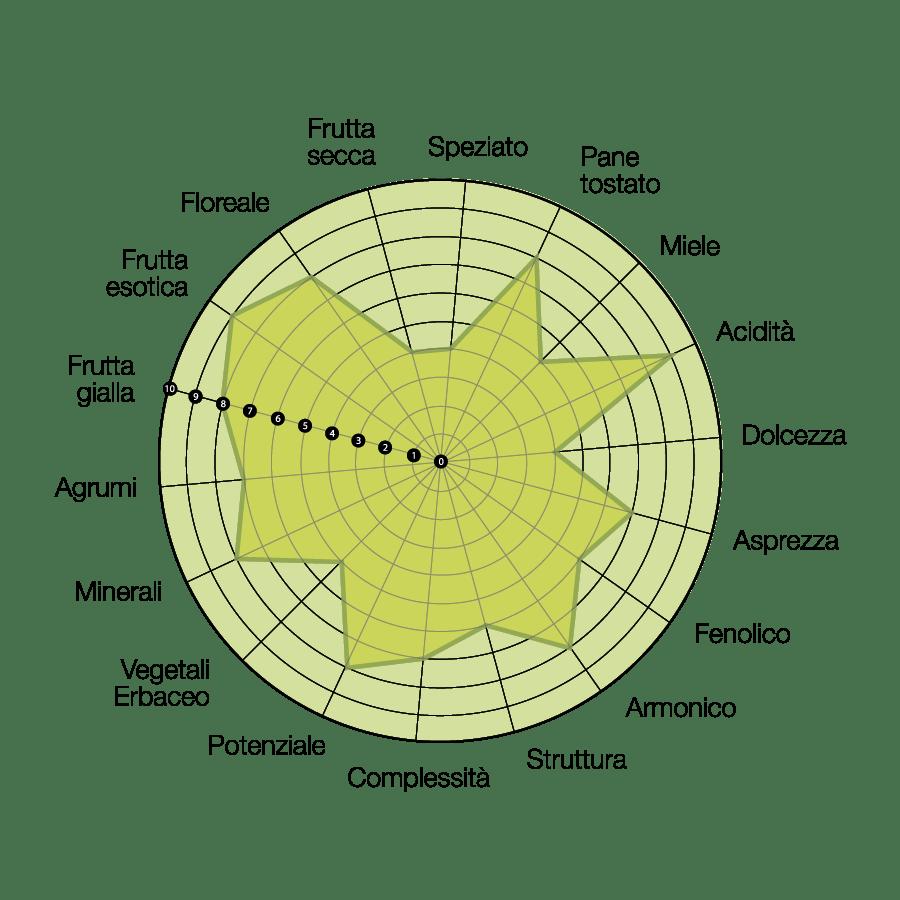 diagramma-rosarubra-moon