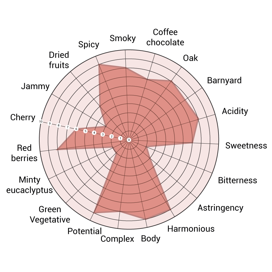 lomanegra-sensory-analysis