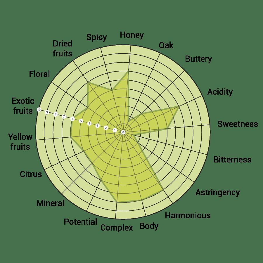 triluna-sensory-analysis